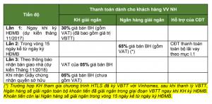 chinh sach ban hang vinhomes cau rao